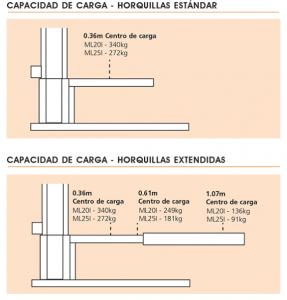 tabla cargas elevador manual snorkel
